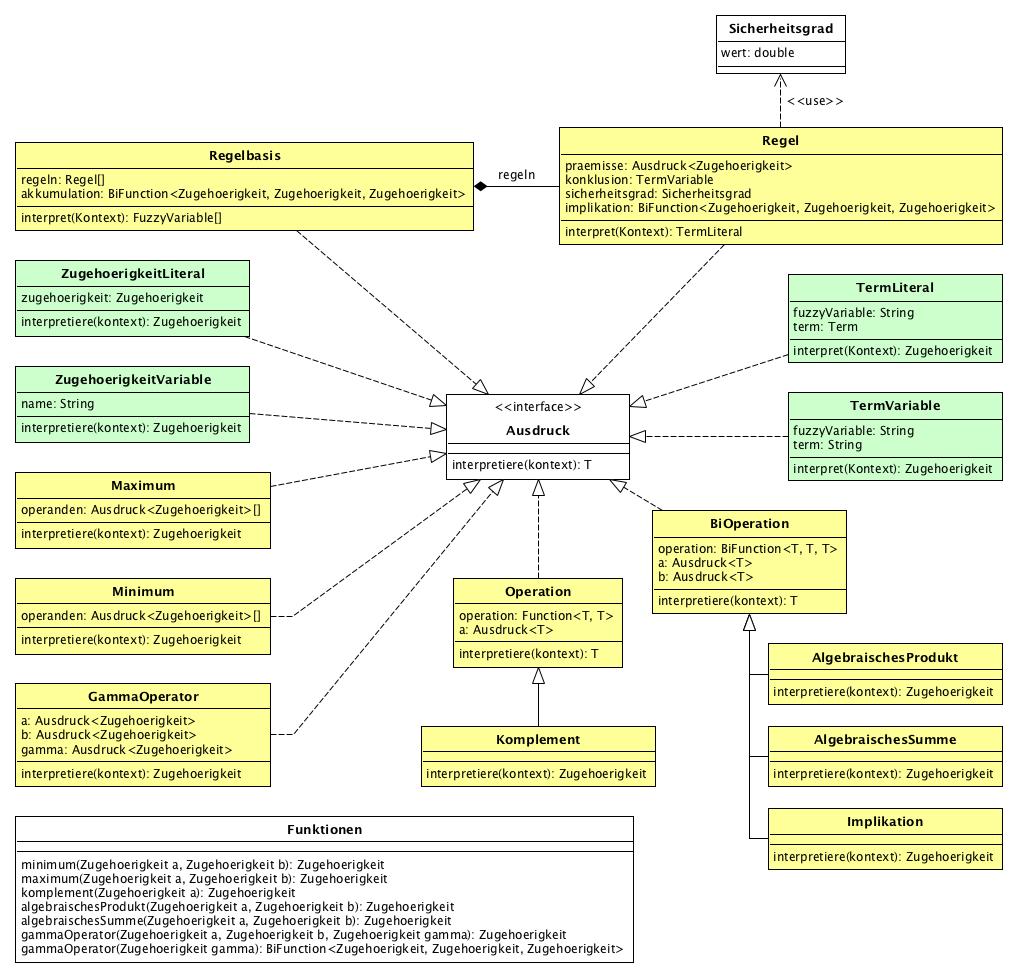 src/main/javadoc/de/bsvrz/iav/fuzzylib/fuzzylib/doc-files/inferenz.png