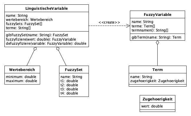 src/main/javadoc/de/bsvrz/iav/fuzzylib/fuzzylib/doc-files/fuzzyfizierung.png