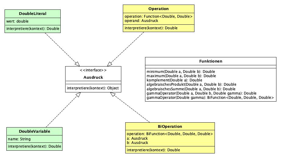 src/main/javadoc/de/bsvrz/iav/fuzzylib/fuzzylib/doc-files/interpreter.png