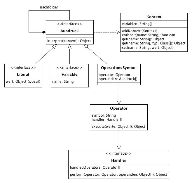 subprojects/de.bsvrz.sys.funclib.bitctrl/src/main/javadoc/de/bsvrz/sys/funclib/bitctrl/interpreter/doc-files/interpreter.png